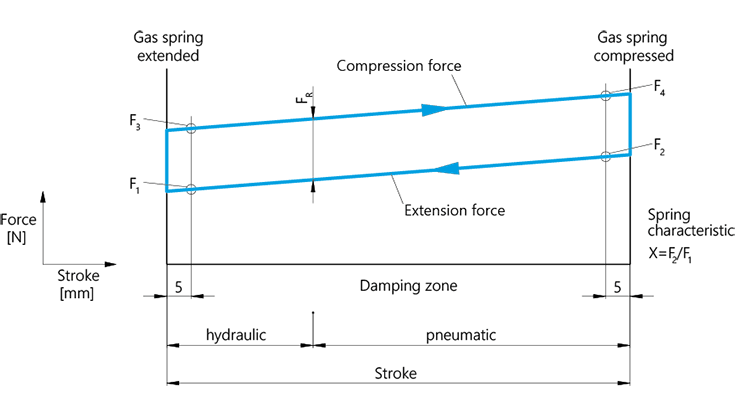 Spring characteristic of the gas spring